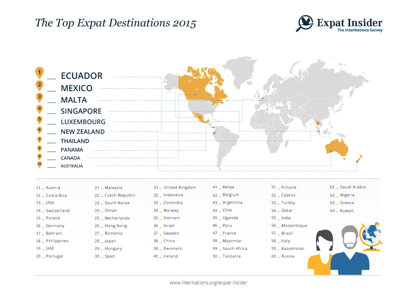 infographics_top_expat_destinations