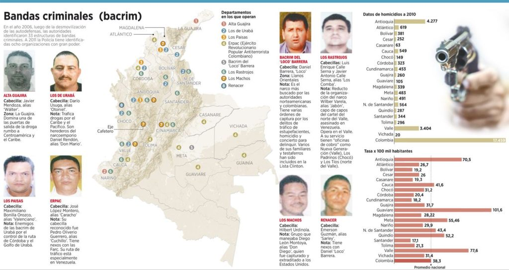 BACRIM - Bandas Criminales
