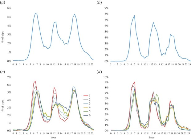 Percentage of trips as a function of time during a week day. Time is discretized in intervals of 30min. Left panels (a) and (c) correspond to the city of Medellín, while right panels (b) and (d) correspond to Manizales. Lower panels show separately this percentage for each socio-economic class, and upper panels do that for the whole population. (Royal Society Open Science)